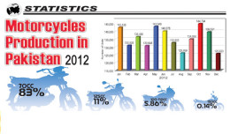 mobile world magazine motorcycle production in Pakistan 2012-