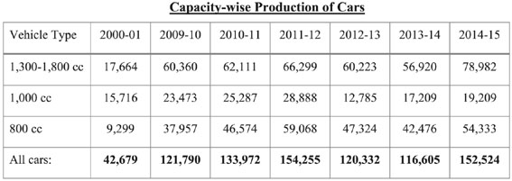 Production of Cars in Pakistan