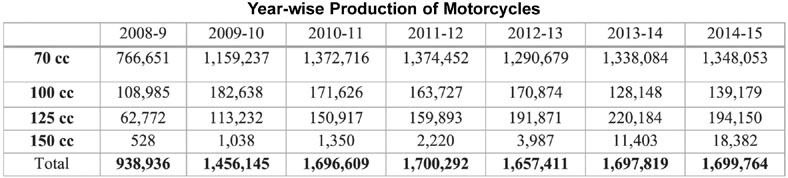 Year wise production of motorcycles in Pakistan