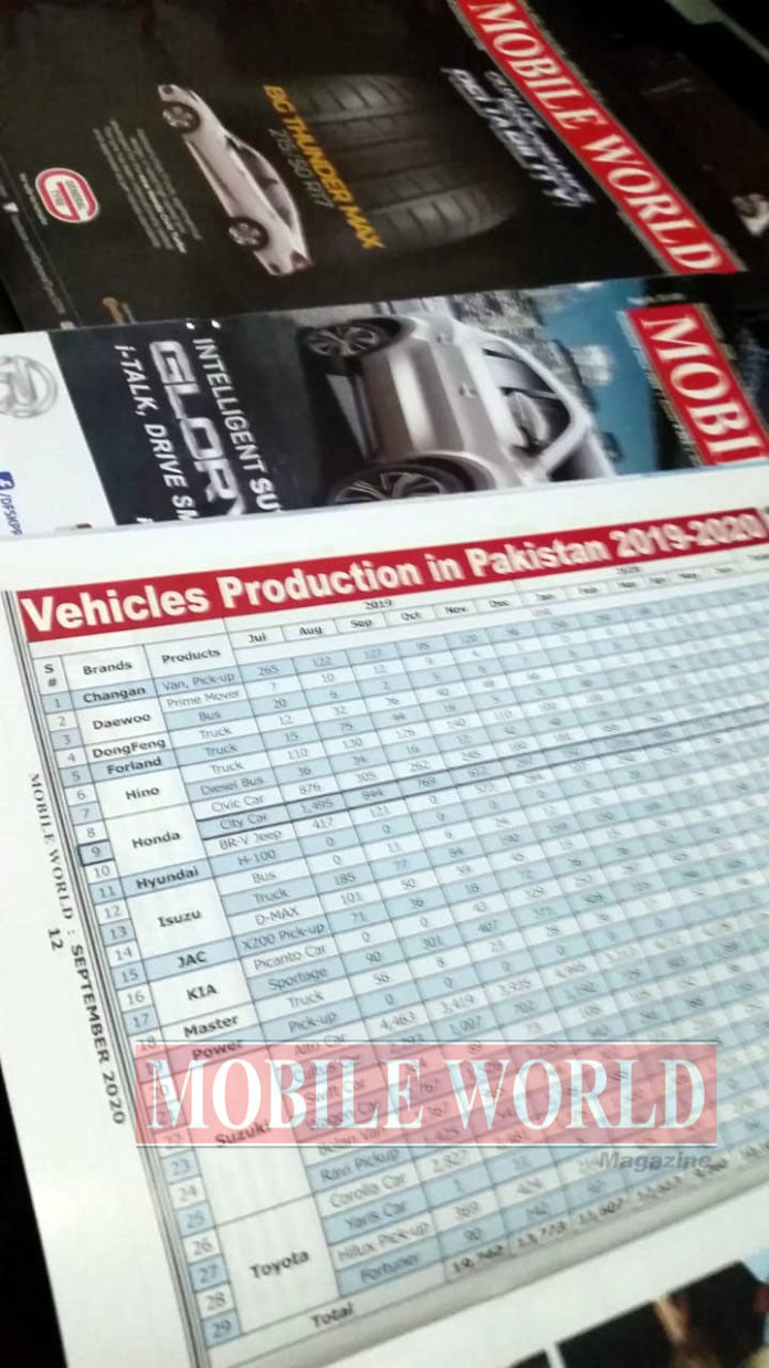Vehicles Production in Pakistan
